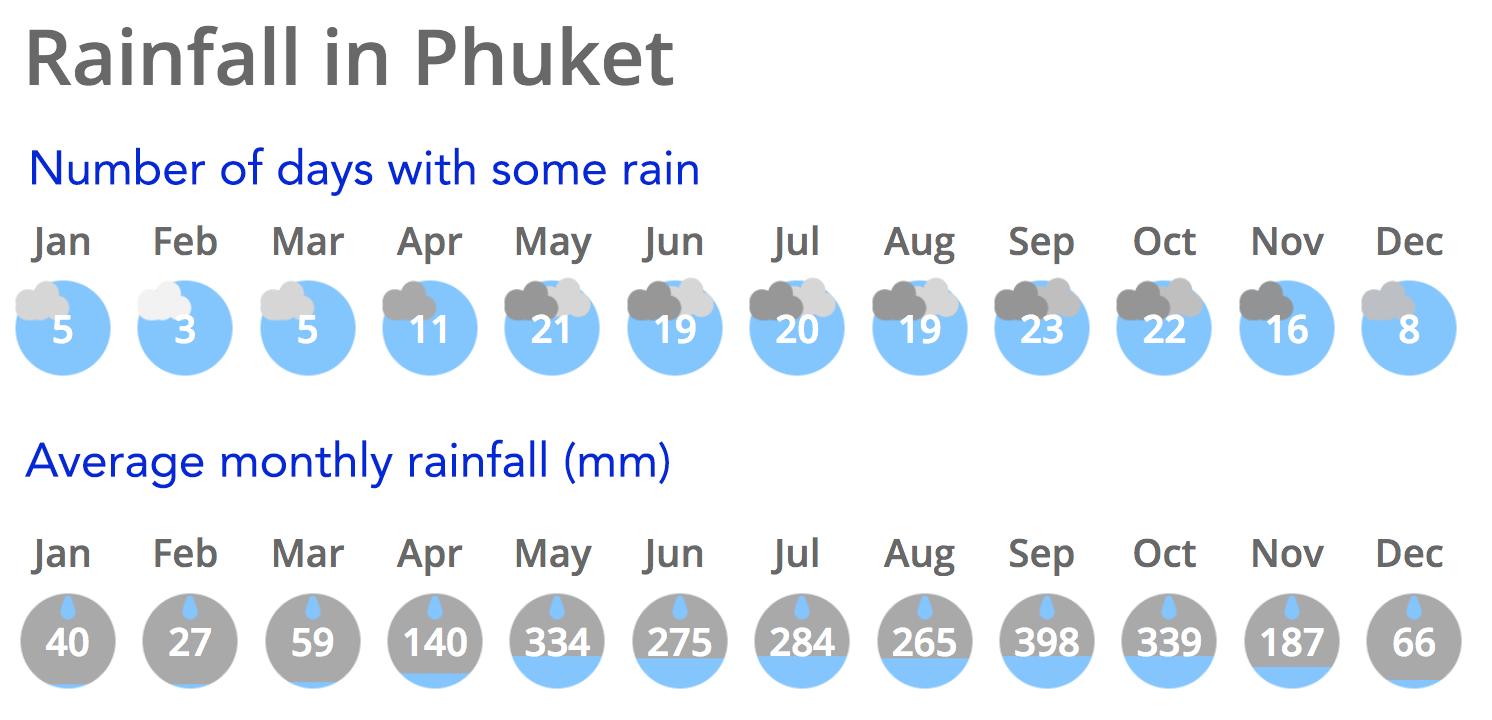 Average rainy days in Phuket