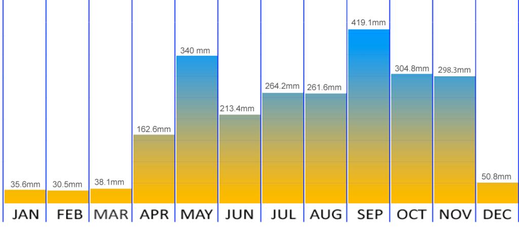 Phuket rain chart and weather