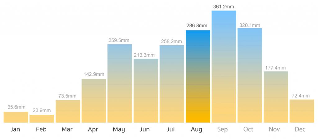 Phuket rain chart for August