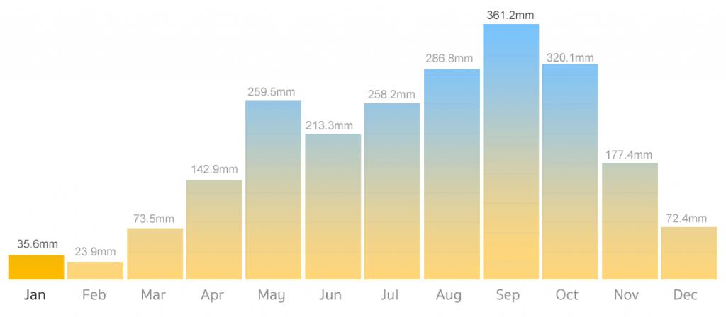 Phuket Rain Chart in January