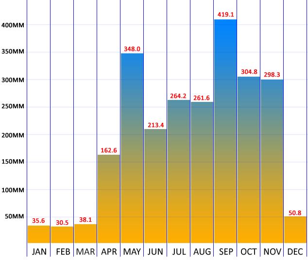 rain-chart-for-phuket